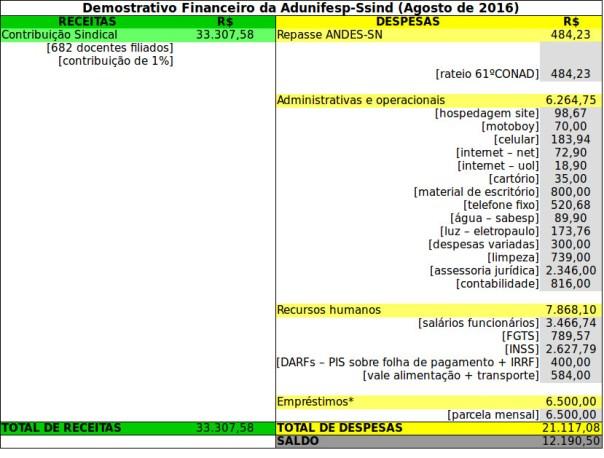 demonstrativo_finaceiro_ago_tab01