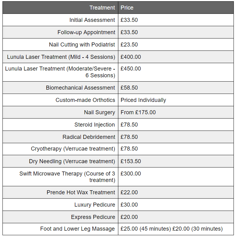 new treatment pricelist with ppe added