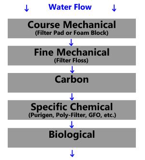 Filter Media Types Guide | Advanced Aquarium Concepts