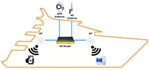 Marine Use 4G Router ~ Advancedata NetworkAdvancedata Network