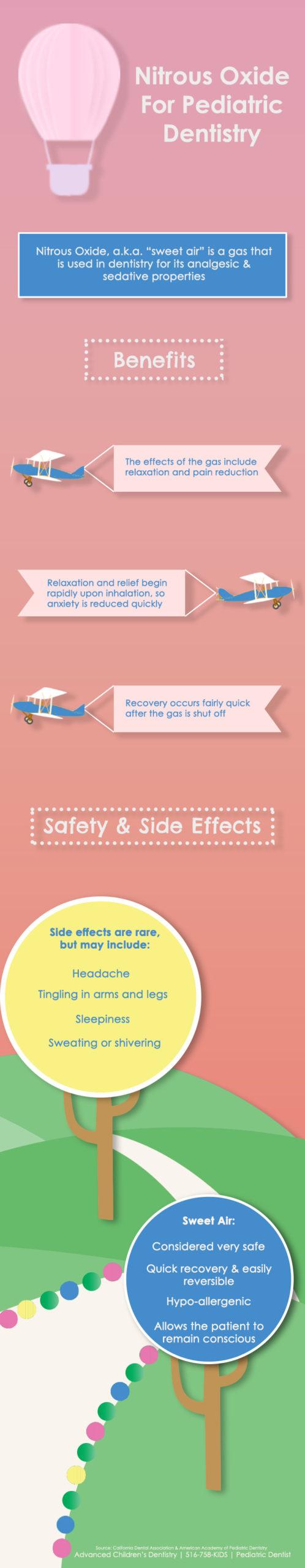 Nitrous Oxide for Pediatric Dentistry - Advanced Children's Dentistry