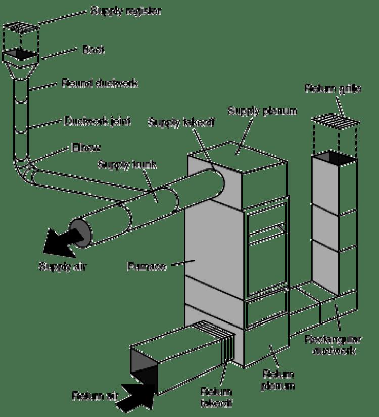 Heating Alternatives