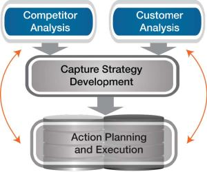 Develop Capture Strategies