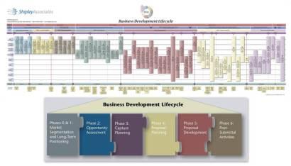 Ciclo de vida de desarrollo de negocio de Shipley