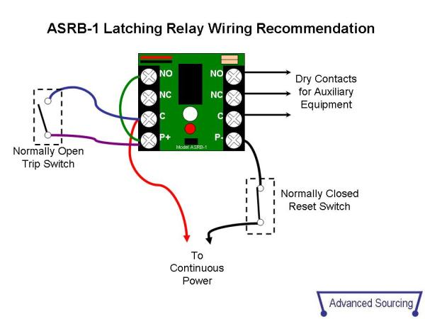 ASRB1 Technical Documents