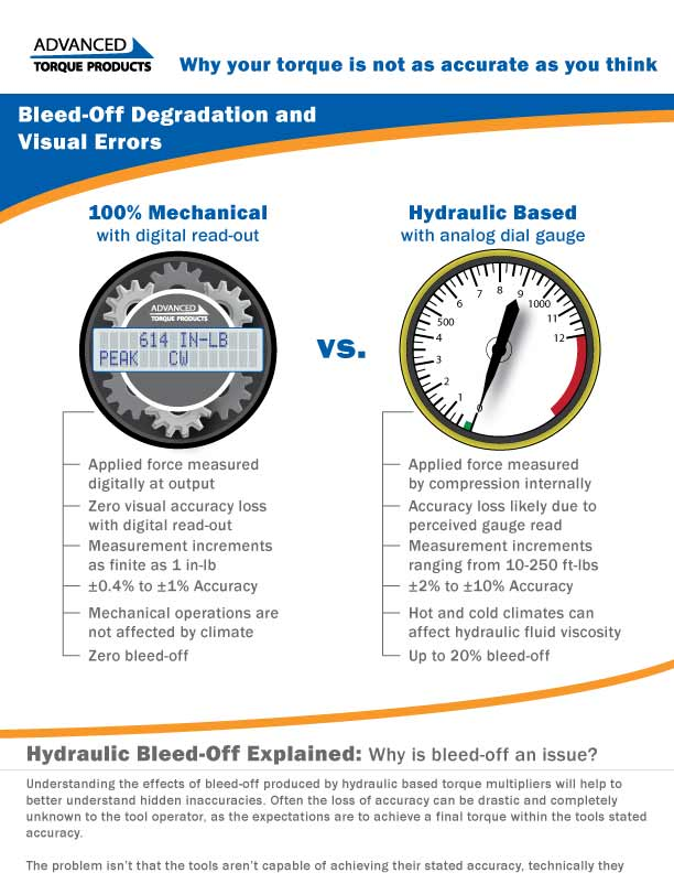 Bleed-Off Infographic