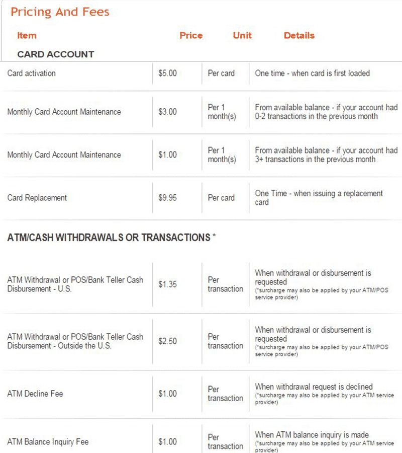 Payoneer Master Card Fees and Charges 2016