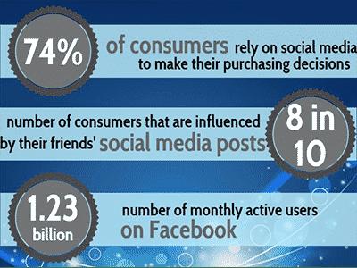 SMM effectiveness on Facebook