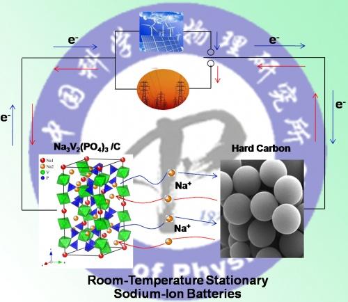 Carbon Coated Na3v2po43 As Novel Electrode Material For Sodium Ion