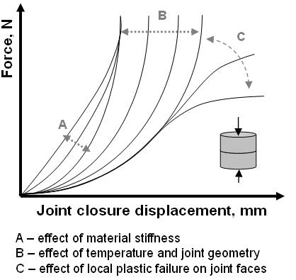 Compressive behaviour of dry joints in refractory ceramic
