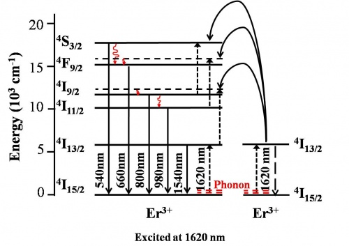 Upconversion properties in hexagonal-phase NaYF4:Er3