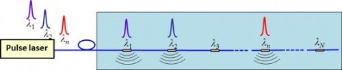 Distributed fiber-optic laser-ultrasound generation based on ghost-mode of tilted fiber Bragg gratings