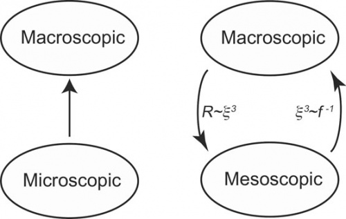 Unitary thermodynamics from thermodynamic geometry