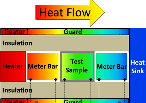 heat conduction along a composite bar 10 abstract the objective of this experiment is to investigate the conduction  of heat along a composite bar and evaluate the overall heat transfer coefficient.