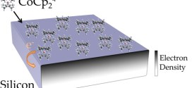 Charge Transfer Doping of Silicon