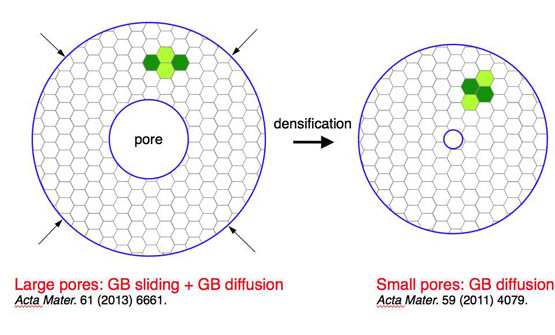 Grain-boundary sliding model of pore shrinkage in late intermediate sintering stage under hydrostatic pressure