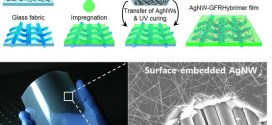 Flexible transparent conducting composite films using a monolithically embedded AgNW electrode with robust performance stability