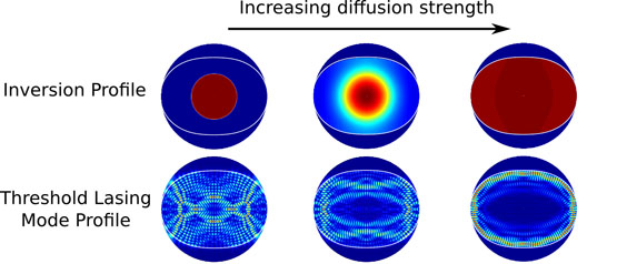Steady-state ab initio laser theory for complex gain media. Advances In Engineering