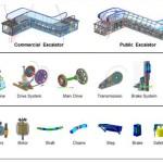 Braking performance analysis escalator system using multibody dynamics simulation technology. Advances In Engineering