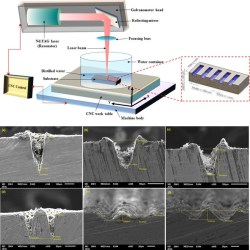 A comparison of laser beam machining of micro-channels under dry and wet mediums11. Advances In Engineering