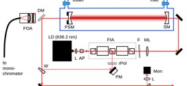 Cavity-Enhanced Raman Spectroscopy of Natural Gas with Optical Feedback cw-Diode Lasers. Advances In Engineering