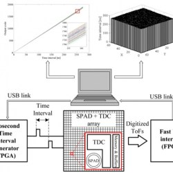 Time interval generator with 8 ps resolution and wide range for large TDC array characterization