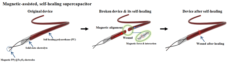 Magnetic-Assisted, Self-Healable, Yarn-Based supercapacitor