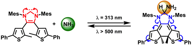 An Isolable, Photoswitchable N-Heterocyclic Carbene: On-Demand Reversible Ammonia Activation.