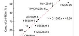 Synthesis of Diethyl Toluene Diamine by Zeolite-Catalyzed Ethylation of 2,4-Toluene Diamine