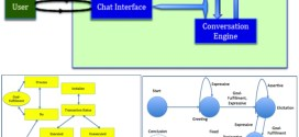 Artificial conversations for customer service chatter bots: Architecture, algorithms, and evaluation metrics-advances in engineering