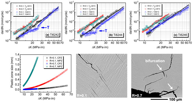 Fatigue crack growth behavior of beta-annealed Ti–6Al–2Sn–4Zr–xMo (x = 2, 4 and 6) alloys: Influence of microstructure and stress ratio. Advances in Engineering