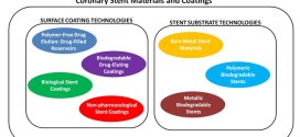 Coronary Stent Materials and Coatings: A Technology and Performance Update