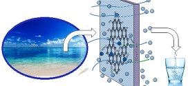 Desalination across a graphene oxide membrane via direct contact membrane distillation. Advances in Engineering