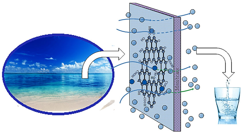 membrane distillation and desalination principles and applications