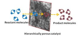 Facile one-pot synthesis and characterization of nickel supported on hierarchically porous carbon. Advances in Engineering