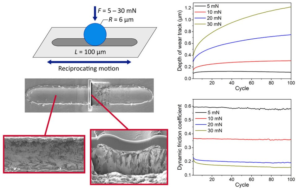 dry-sliding friction and wear behaviour of electrodeposited Ni and Ni-matrix-nanocomposite films -Advances in Engineering