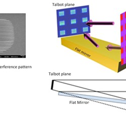 Extreme ultraviolet Talbot interference lithography-Advances in Engineering