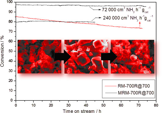 Red Mud Efficient, Stable, Cost-Free Catalyst for COx-Free Hydrogen Production from Ammonia-Advances in Engineering