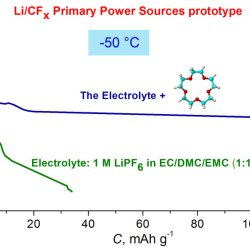 Influence of 15-crown-5 additive to a liquid electrolyte on the performance of Li/CFx - Systems at temperatures up to -50 °C (Advances in Engineering)