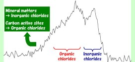 Reactions of Hydrogen Chloride with Carbonaceous Materials and the Formation of Surface Chlorine Species. Advances in Engineering