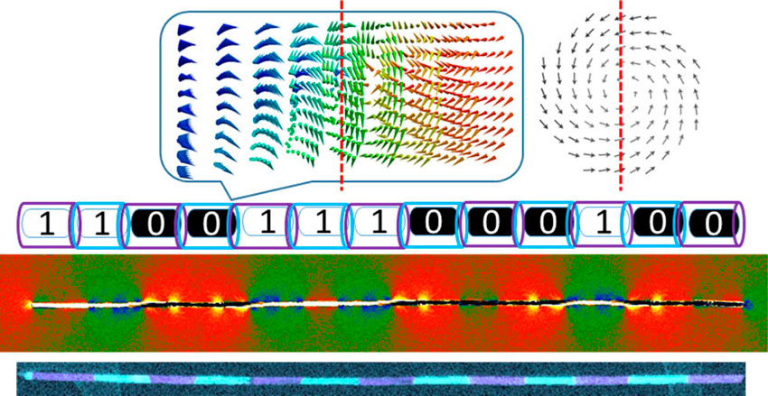 Modulated Magnetic Nanowires for Controlling Domain Wall Motion: Toward 3D Magnetic Memories. Advances in Engineering