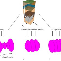 Rapid simulation of multiple radially growing hydraulic fractures using an energy-based approach. Advances in Engineering