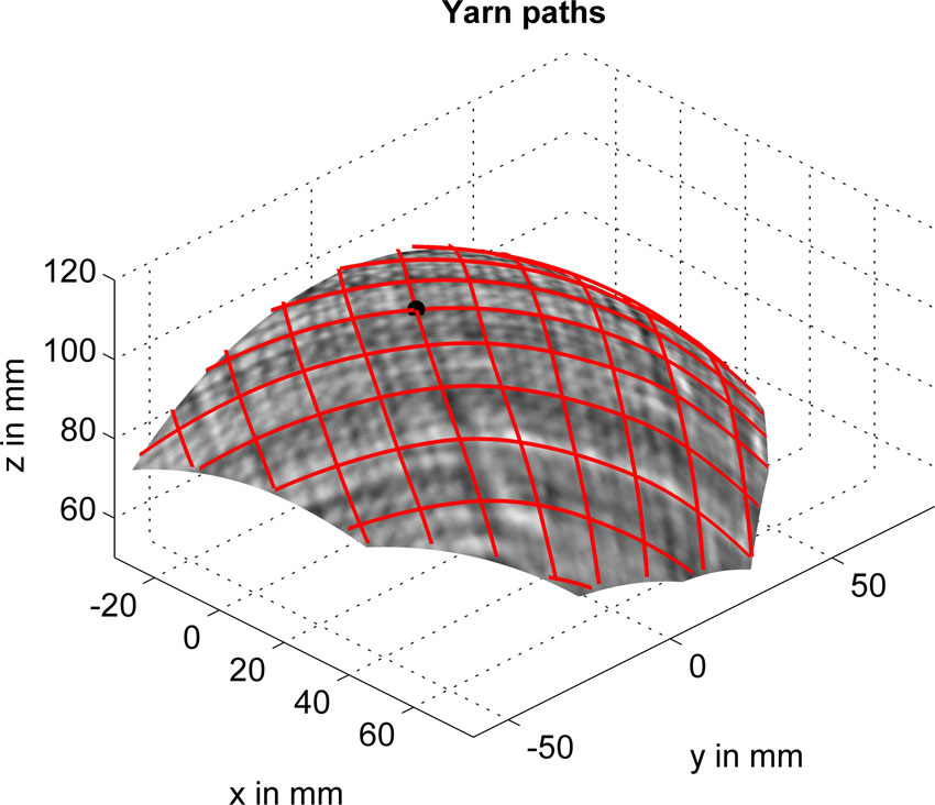 Automated detection of yarn orientation in 3D-draped carbon fiber fabrics and preforms from eddy current data. Advances in Engineering