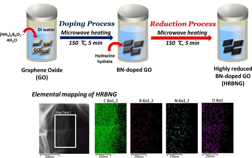Microwave-hydrothermal synthesis of boron/nitrogen co-doped graphene as an efficient metal-free electrocatalyst for oxygen reduction reaction.Advances in Engineering