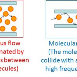 Numerical simulation of air permeability in covercrete assuming molecular flow in circular tubes Advances in Engineering
