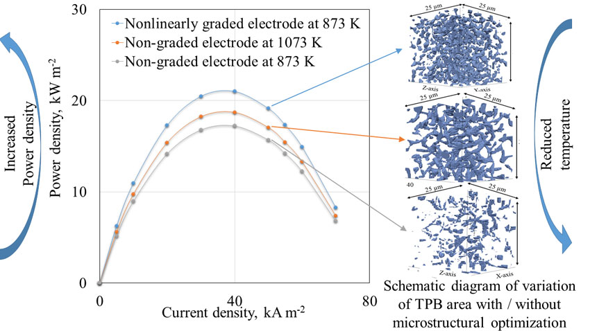 Simulation-based microstructural optimization of solid oxide fuel