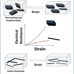 Elastomeric Ethylene Copolymers with Carbon Nanos- Advances in Engineering
