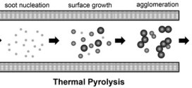 Synthesis of Primary-Particle-Size-Tuned Soot Particles by Controlled Pyrolysis of Hydrocarbon Fuels. Advances in Engineering