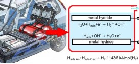 Thermal Runaway as a New High-Performance Method of Desorption of Hydrogen - Advance in Engineering