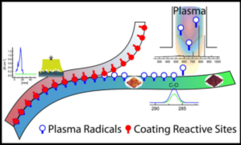 Surface modification of PET film via a large area atmospheric pressure plasma An optical analysis of the plasma and surface characterization of the polymer film - Advances in Engineering